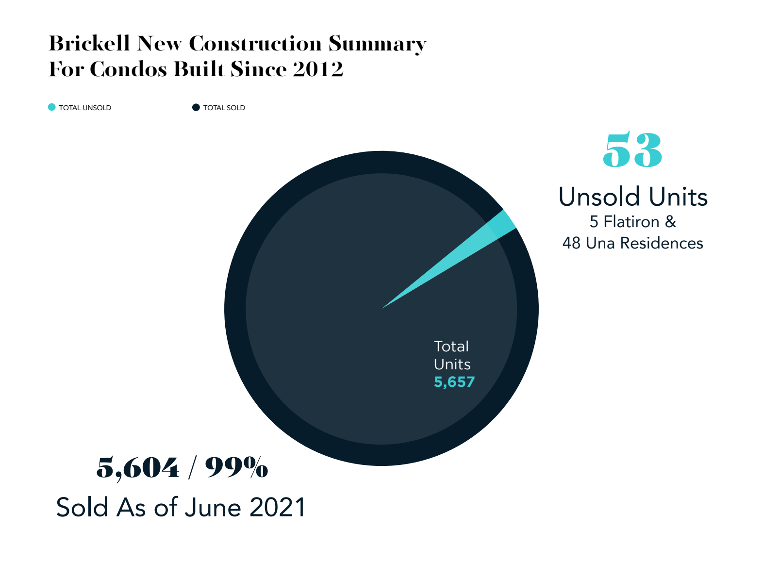2021 South Florida Brickell Report. Courtesy of RelatedISG Realty.